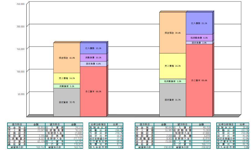 貸借対照表構成図
