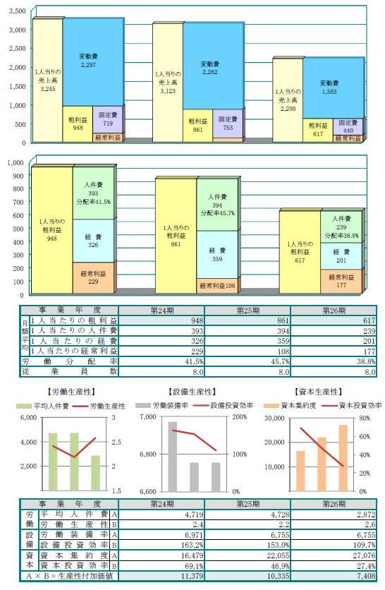 生産性付加価値分析図