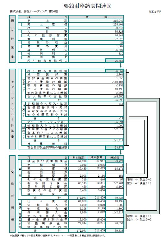 財務3表の関連図
