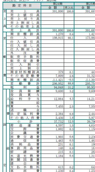 3期比較変動損益計算書
