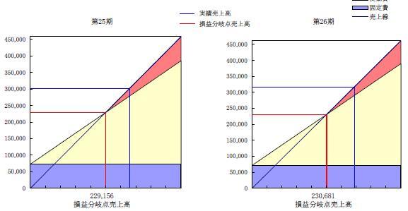 損益分岐点2期分比較