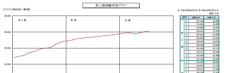 移動年計グラフ