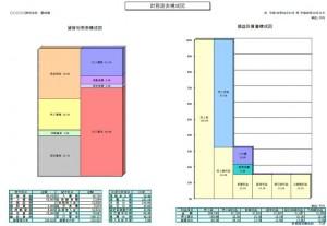 財務諸表構成図