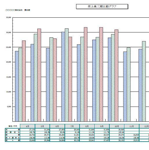 3期比較売上高 棒グラフ