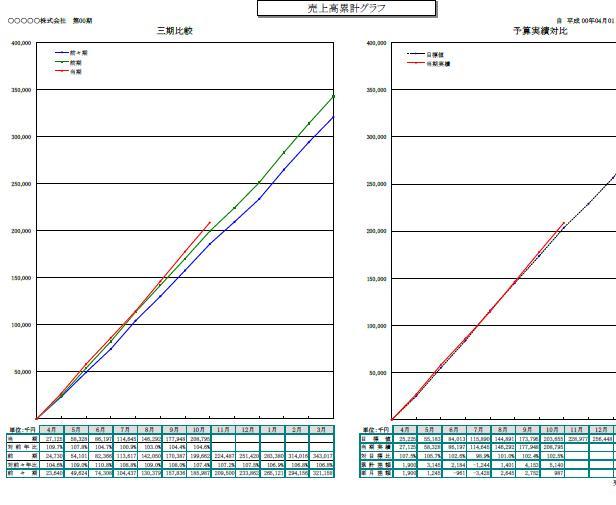 売上累計グラフ