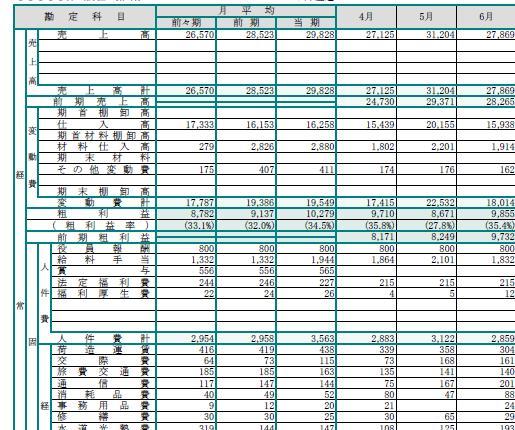 変動損益計算書