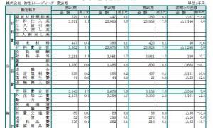 製造原価報告書3期比較